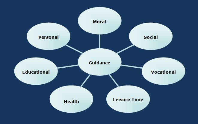 types of vocational guidance